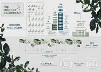 4 év alatt megduplázódott a zöld irodaterületek mérete